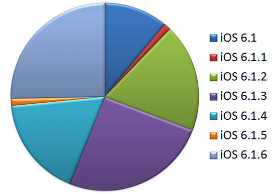 use-ios-version-percentage-analytics-20140909-05