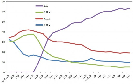 use-ios-version-percentage-analytics-20141110-03