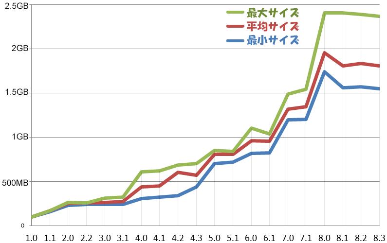 ios-firmware-filesize-comparison-graph-ios1-ios83-02
