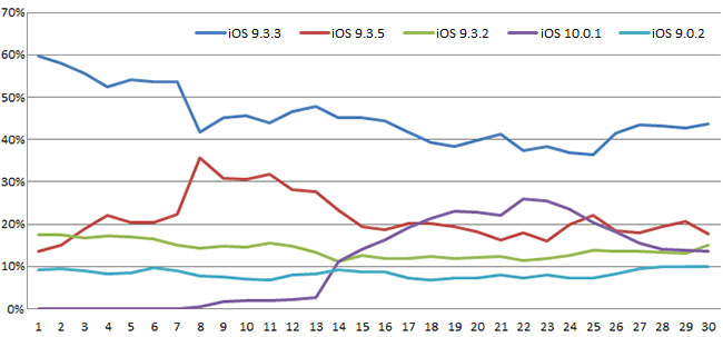 monthly-ranking-ios-version-top5-201609-02