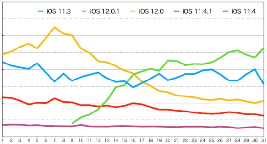 monthly-ranking-ios-version-top5-201810-2