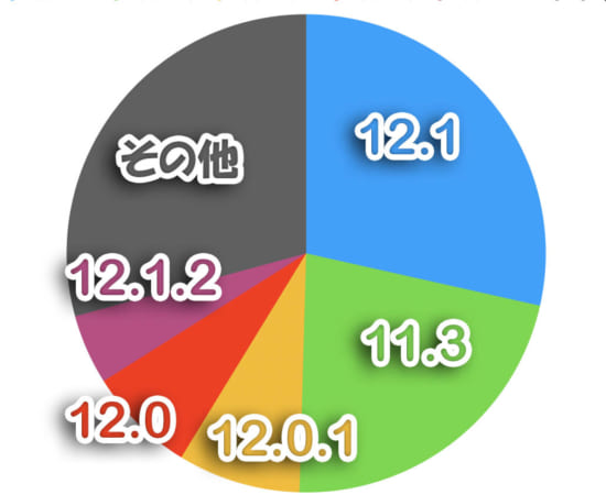 monthly-ranking-ios-version-top5-201812-1